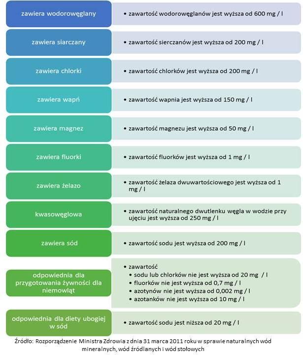 kryteria klasyfikacji chemicznej wód