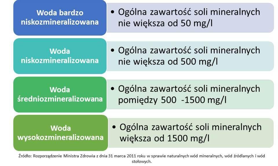 stopień mineralizacji